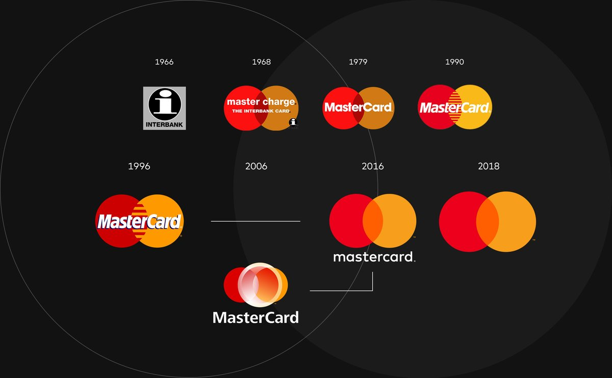 storia del logo di mastercard